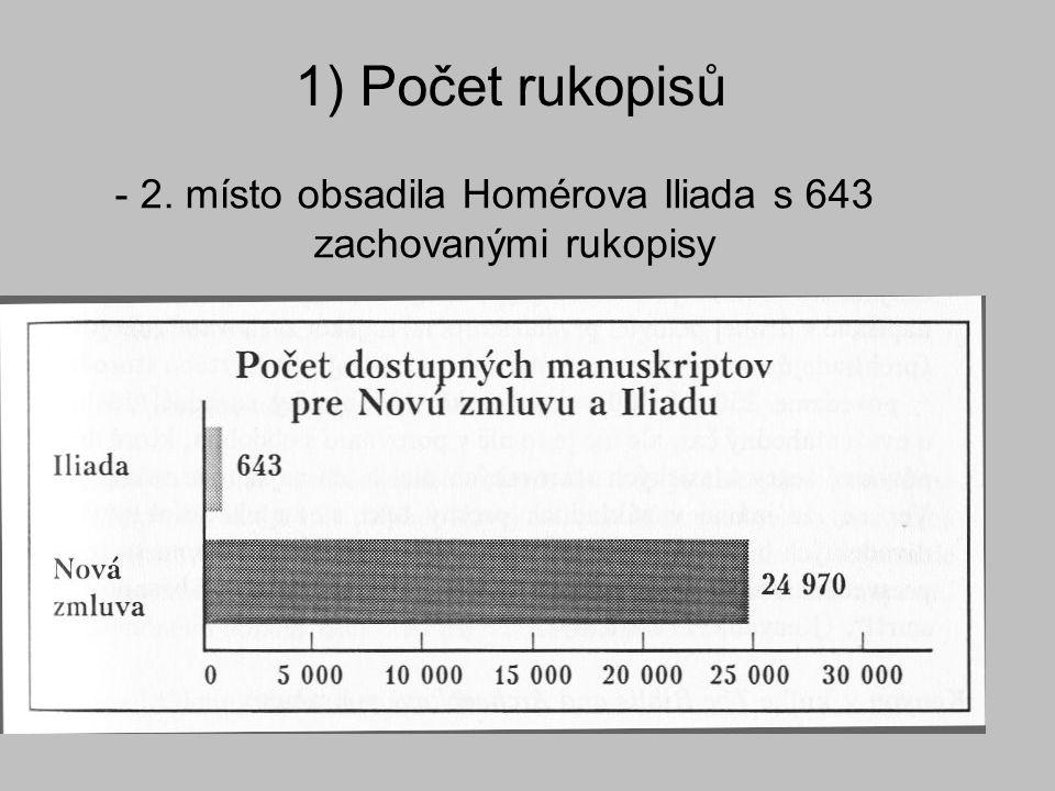 - 2. místo obsadila Homérova Iliada s 643 zachovanými rukopisy