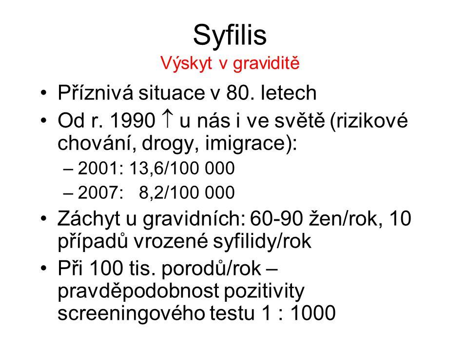 Syfilis Výskyt v graviditě