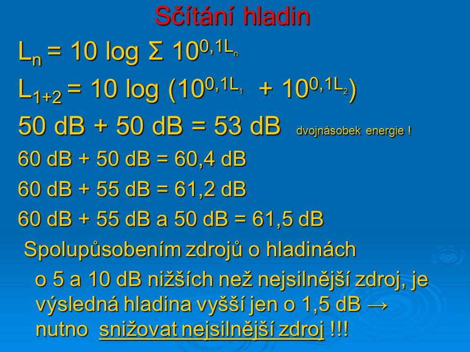 50 dB + 50 dB = 53 dB dvojnásobek energie !