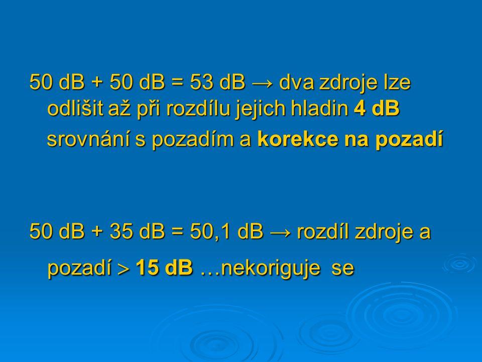 50 dB + 50 dB = 53 dB → dva zdroje lze odlišit až při rozdílu jejich hladin 4 dB