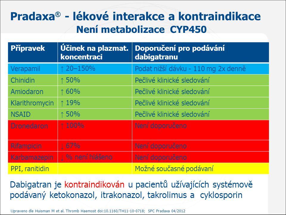 Pradaxa® - lékové interakce a kontraindikace