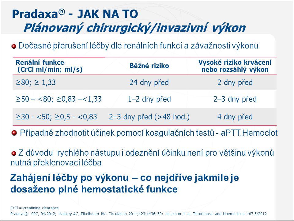 Pradaxa® - JAK NA TO Plánovaný chirurgický/invazivní výkon
