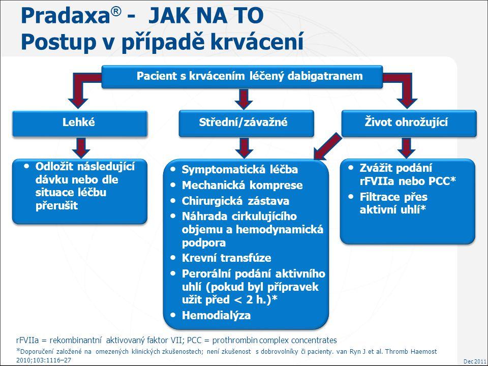 Pradaxa® - JAK NA TO Postup v případě krvácení