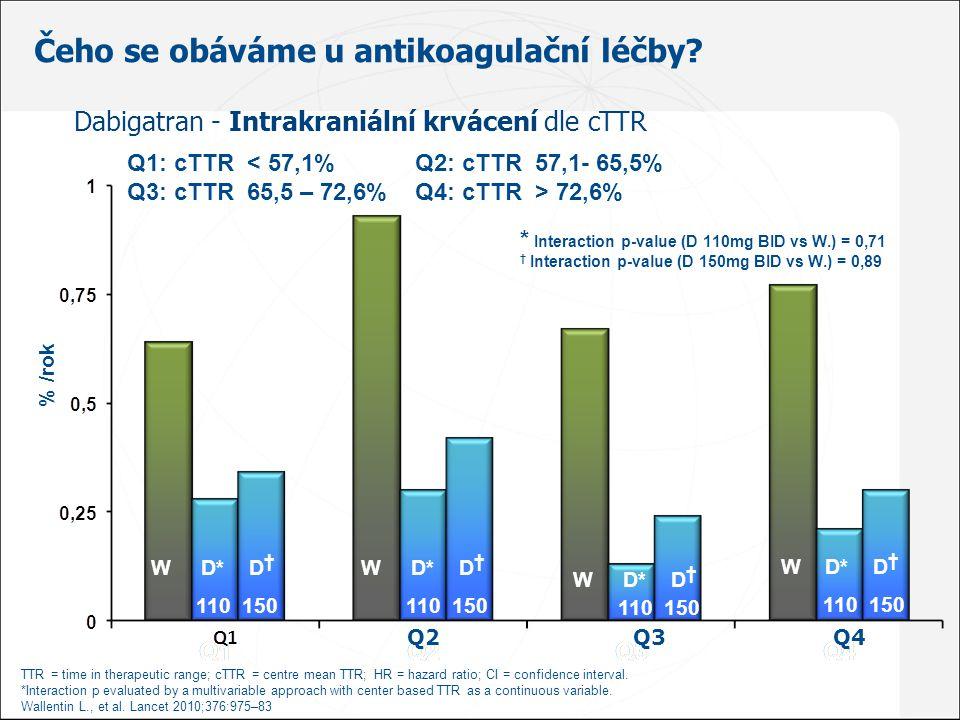 Čeho se obáváme u antikoagulační léčby