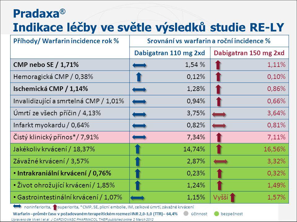 Pradaxa® Indikace léčby ve světle výsledků studie RE-LY