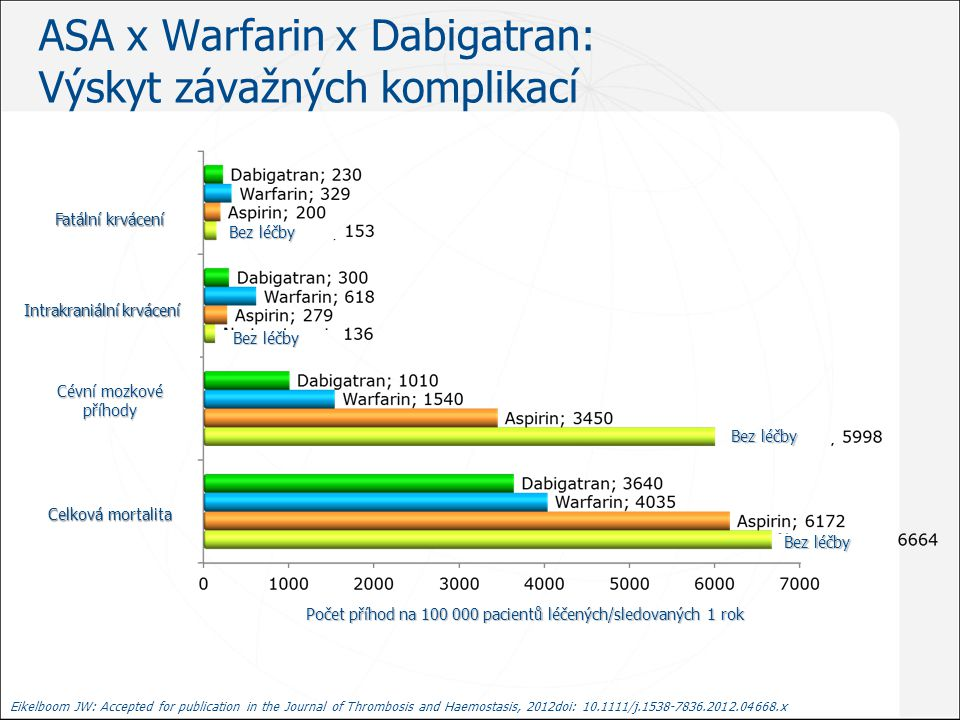 ASA x Warfarin x Dabigatran: Výskyt závažných komplikací