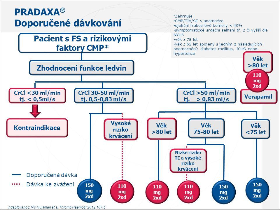 PRADAXA® Doporučené dávkování Pacient s FS a rizikovými faktory CMP*