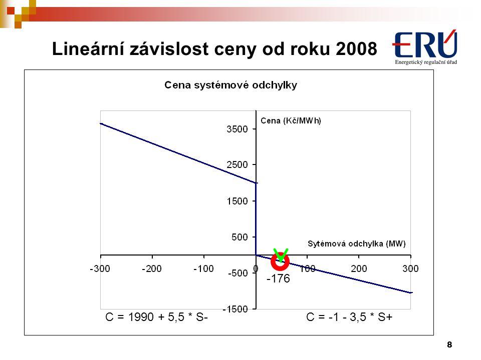 Lineární závislost ceny od roku 2008