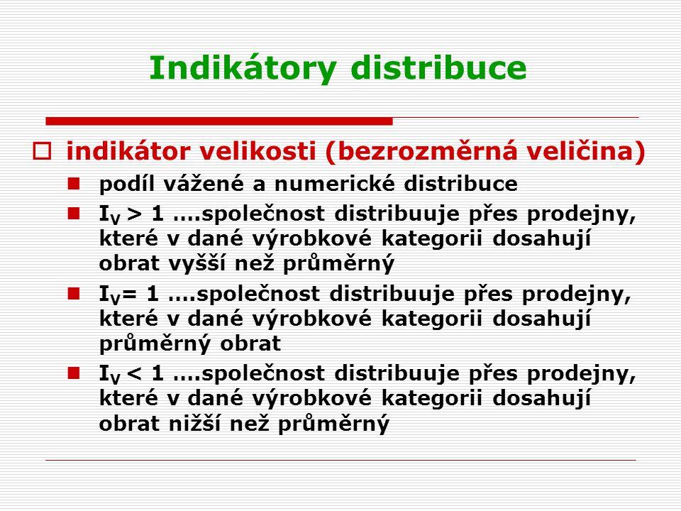 Indikátory distribuce