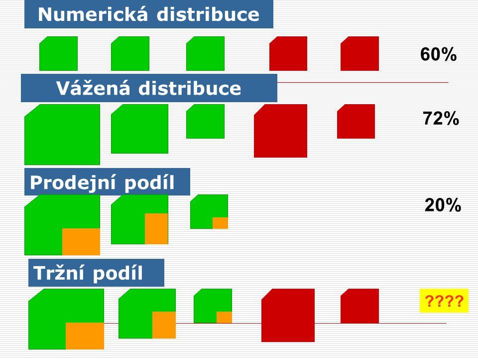 Numerická distribuce 60% Vážená distribuce 72% Prodejní podíl 20%