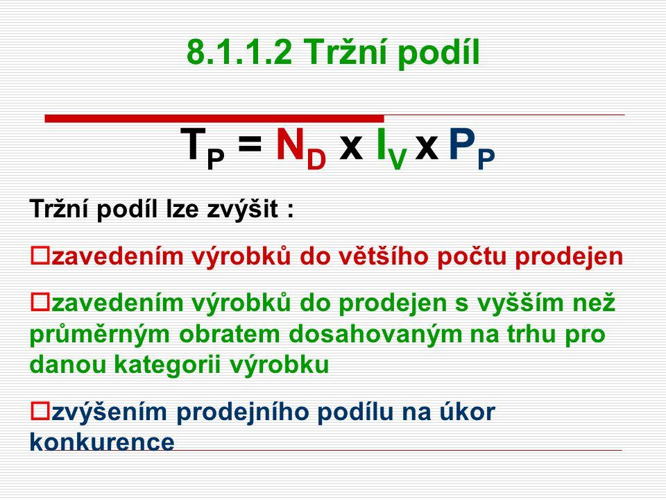TP = ND x IV x PP 8.1.1.2 Tržní podíl Tržní podíl lze zvýšit :