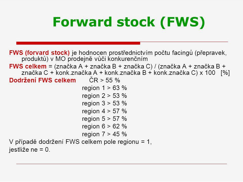 Forward stock (FWS) FWS (forvard stock) je hodnocen prostřednictvím počtu facingů (přepravek, produktů) v MO prodejně vůči konkurenčním.