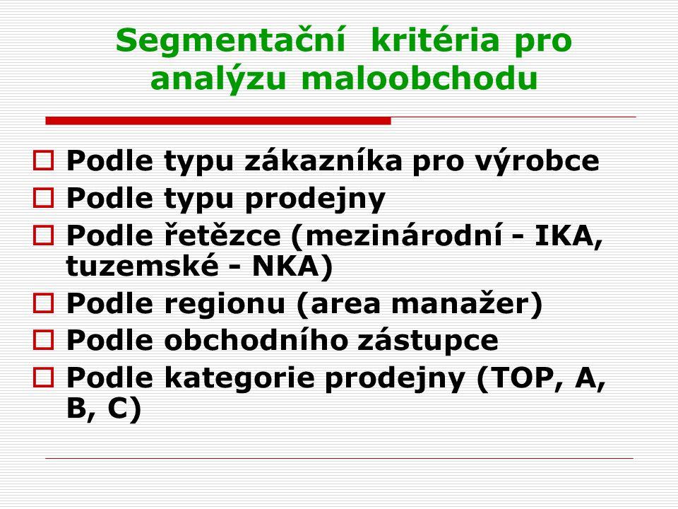 Segmentační kritéria pro analýzu maloobchodu