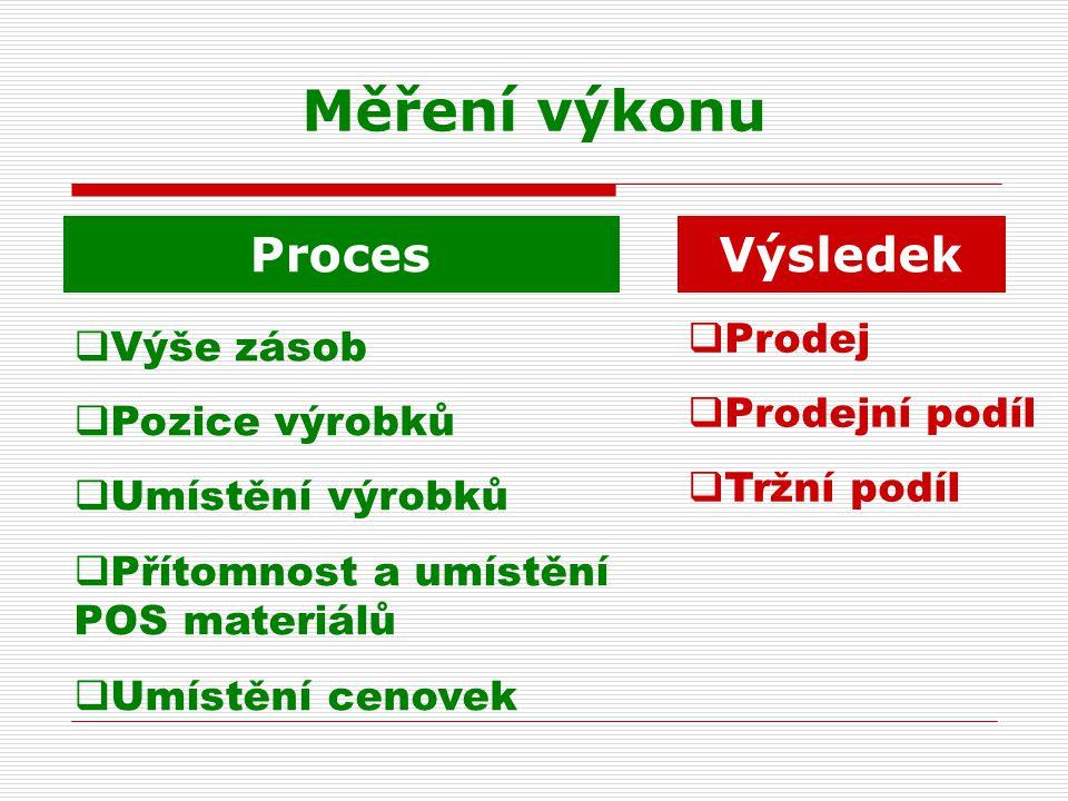 Měření výkonu Proces Výsledek Prodej Výše zásob Prodejní podíl