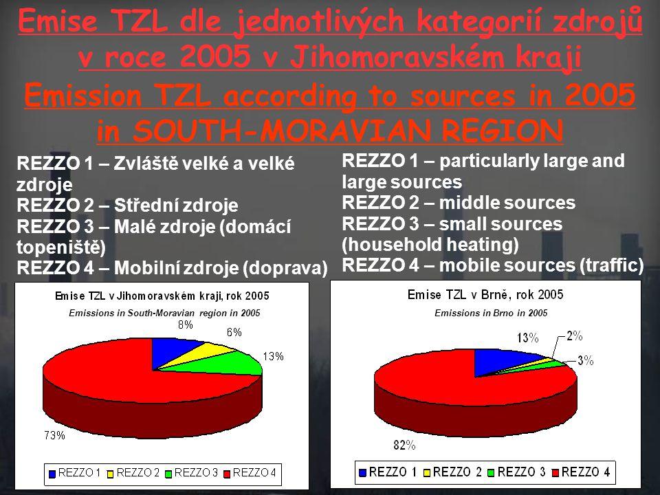 Emise TZL dle jednotlivých kategorií zdrojů