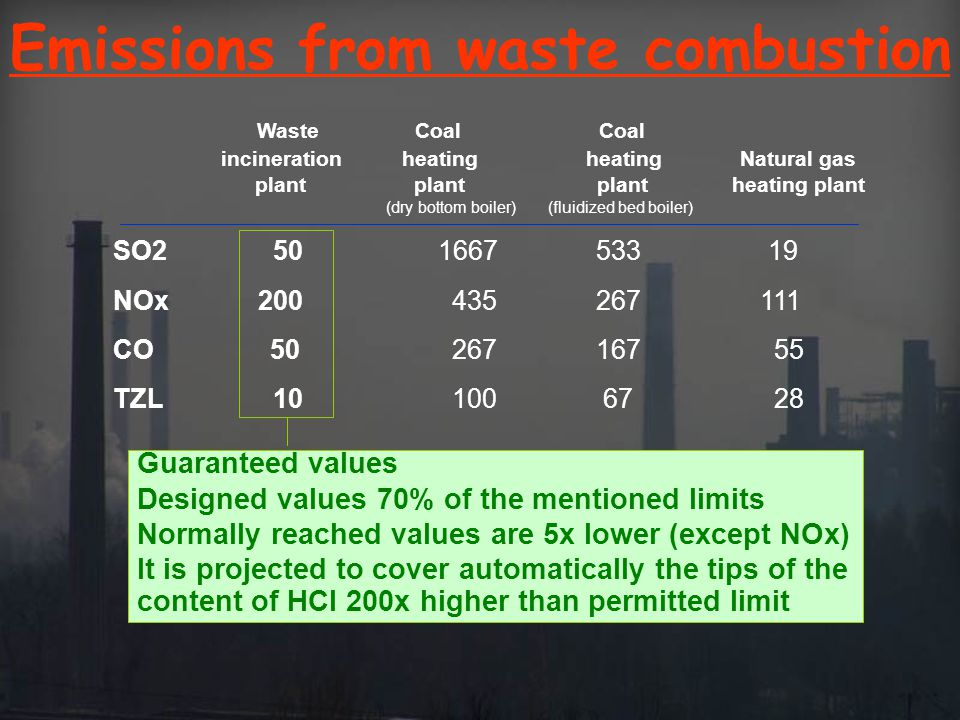 Emissions from waste combustion