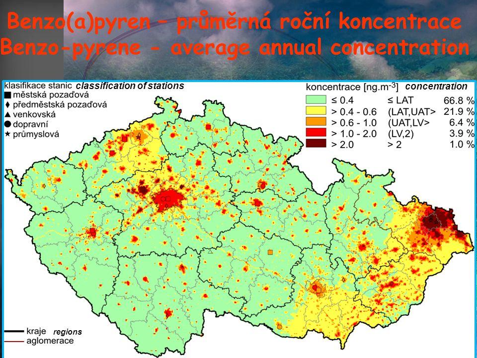 Benzo(a)pyren – průměrná roční koncentrace