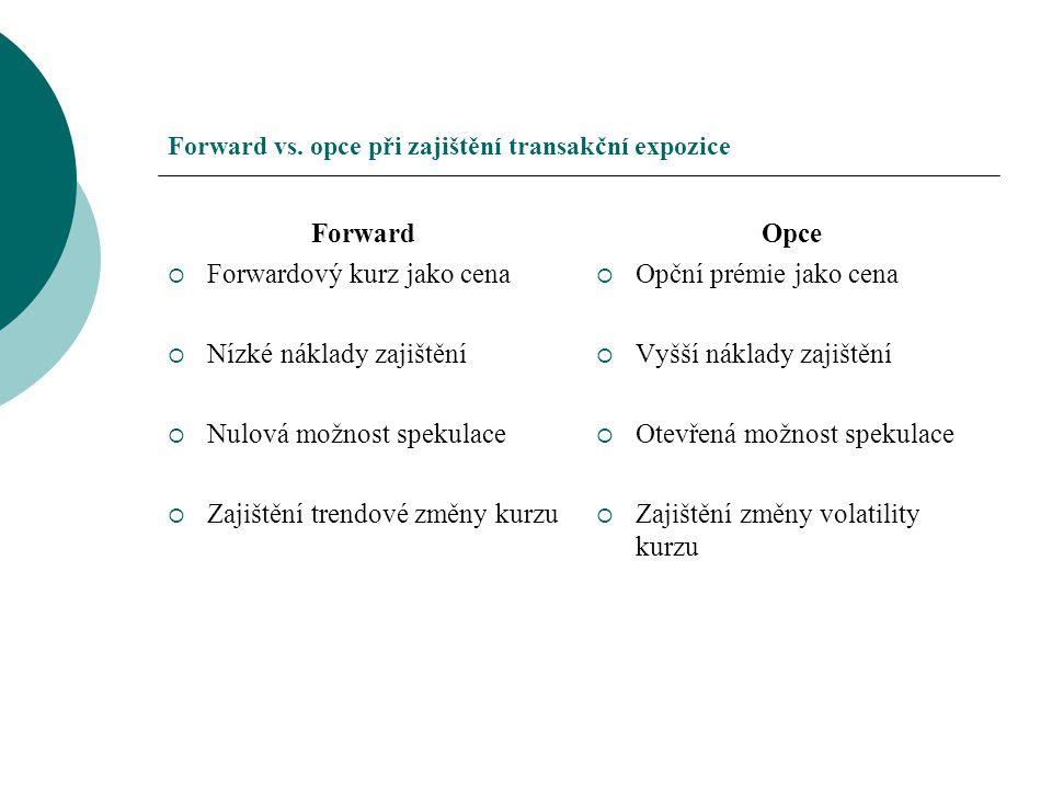 Forward vs. opce při zajištění transakční expozice