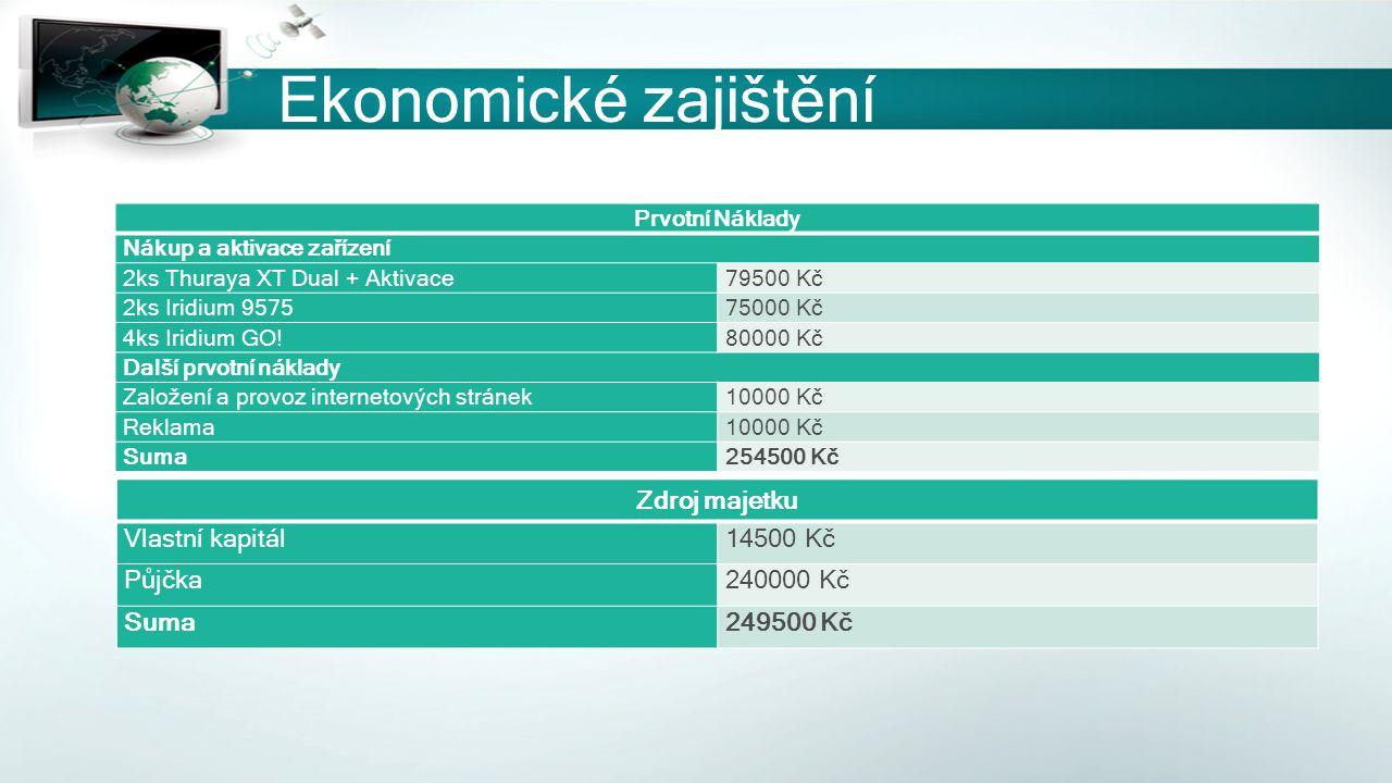Ekonomické zajištění Zdroj majetku Vlastní kapitál 14500 Kč Půjčka