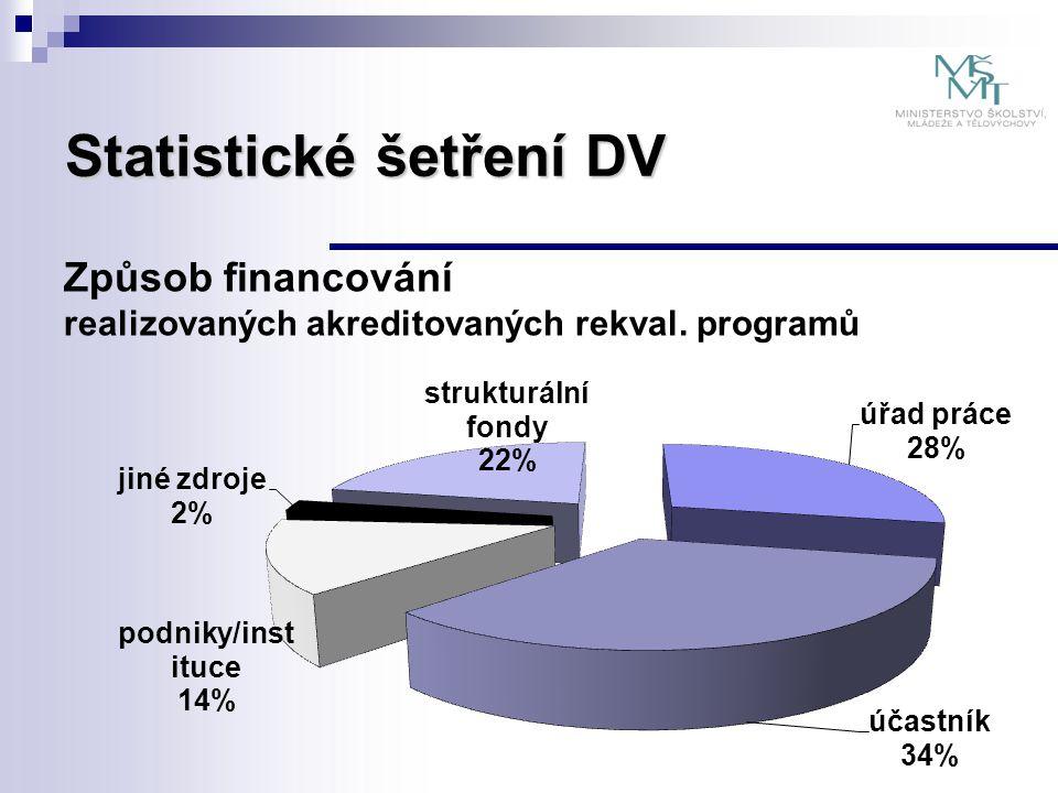 Statistické šetření DV