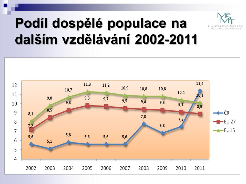 Podíl dospělé populace na dalším vzdělávání 2002-2011