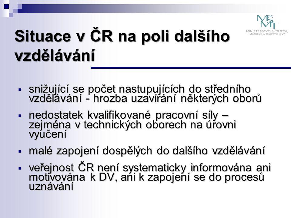 Situace v ČR na poli dalšího vzdělávání