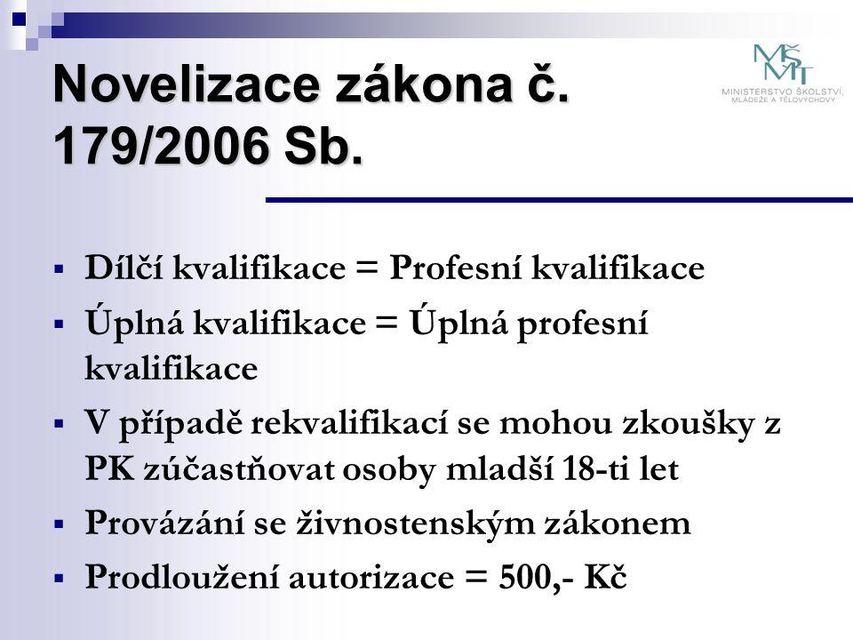 Novelizace zákona č. 179/2006 Sb.