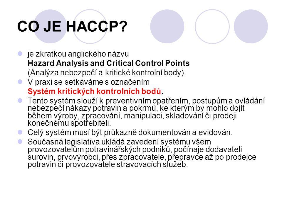 CO JE HACCP je zkratkou anglického názvu