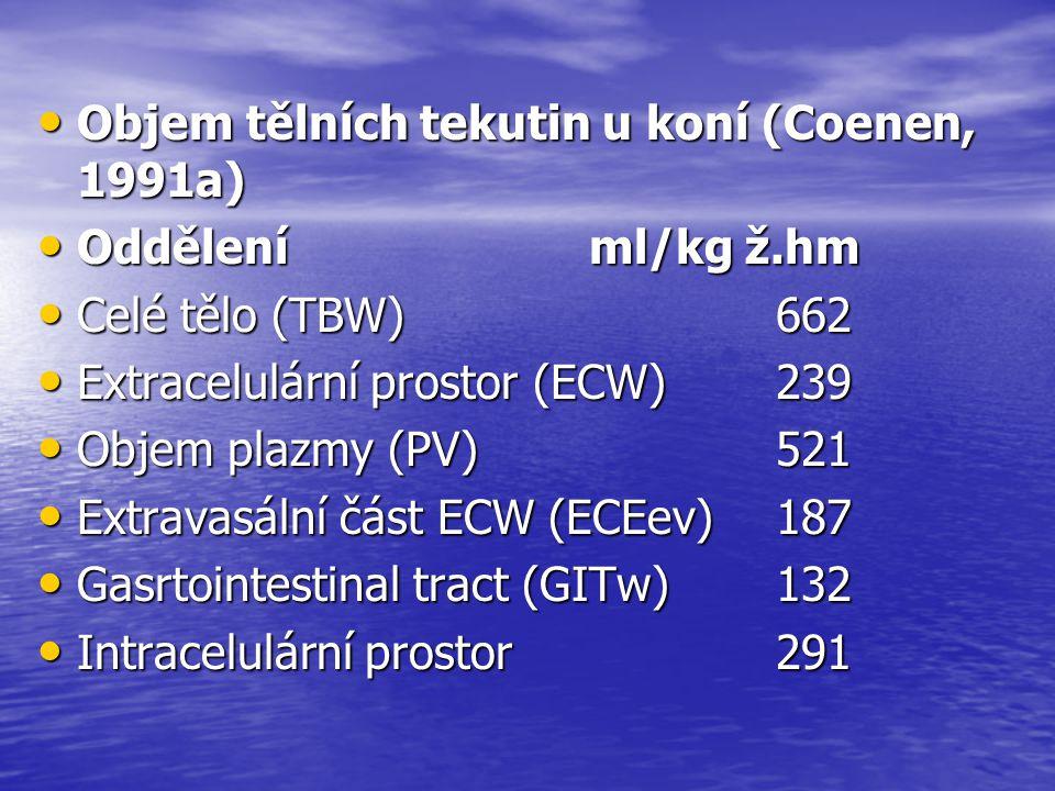 Objem tělních tekutin u koní (Coenen, 1991a)