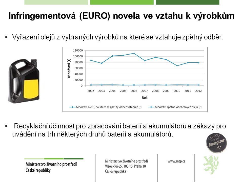 Infringementová (EURO) novela ve vztahu k výrobkům