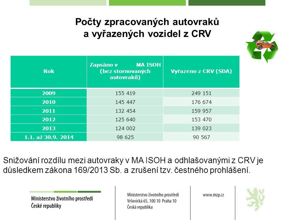 Počty zpracovaných autovraků a vyřazených vozidel z CRV