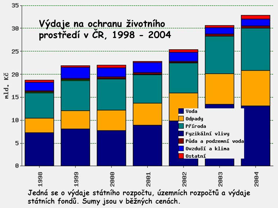 Výdaje na ochranu životního prostředí v ČR, 1998 - 2004