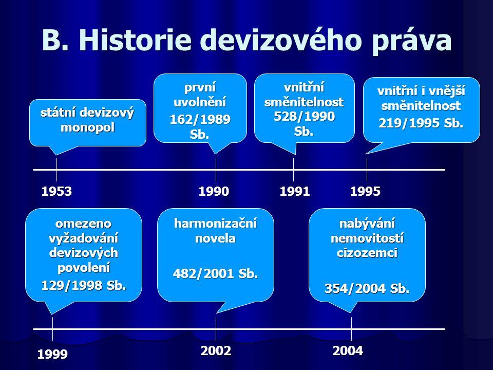 B. Historie devizového práva