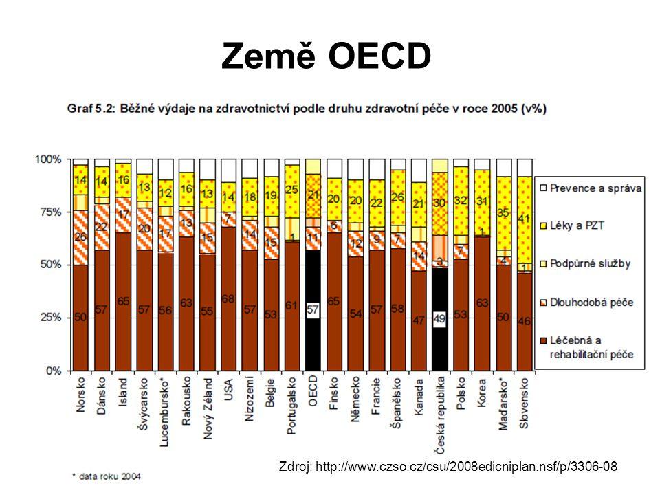 Země OECD Zdroj: http://www.czso.cz/csu/2008edicniplan.nsf/p/3306-08