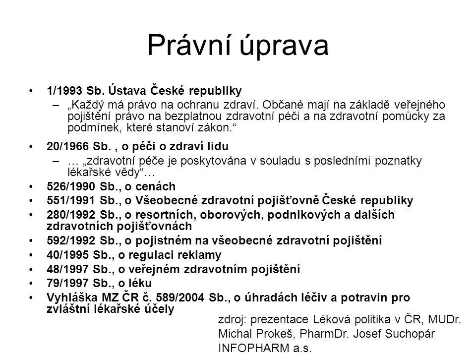 Právní úprava 1/1993 Sb. Ústava České republiky