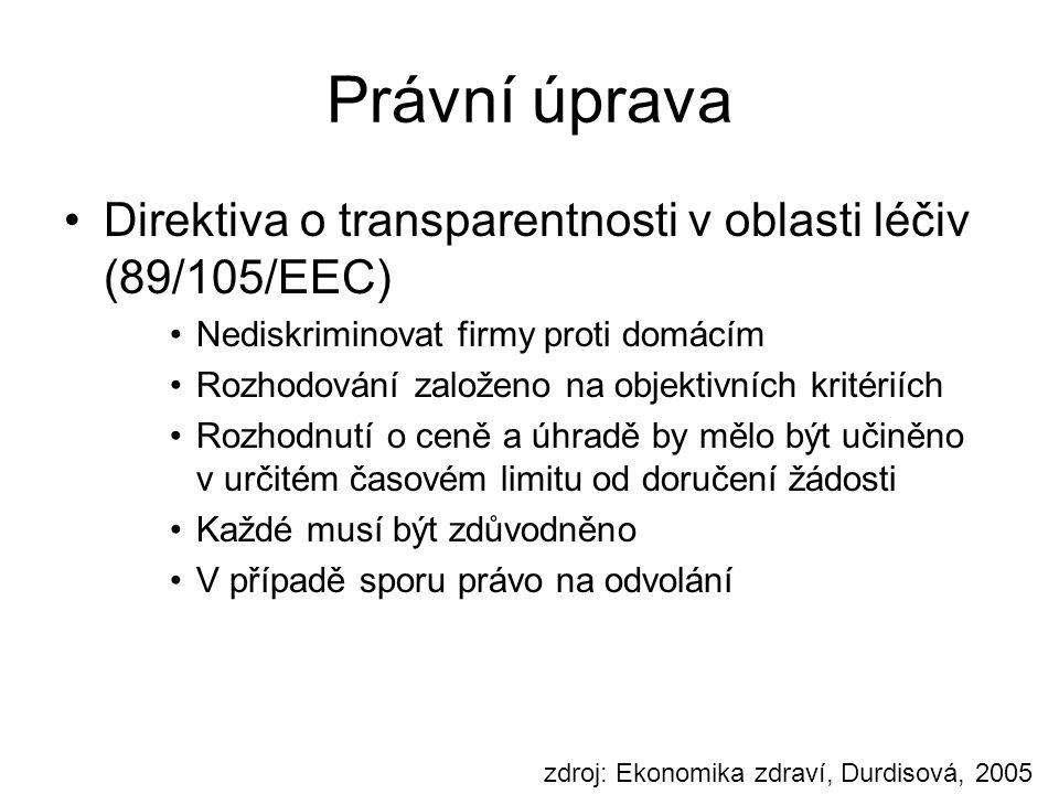 Právní úprava Direktiva o transparentnosti v oblasti léčiv (89/105/EEC) Nediskriminovat firmy proti domácím.