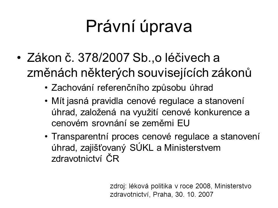 Právní úprava Zákon č. 378/2007 Sb.,o léčivech a změnách některých souvisejících zákonů. Zachování referenčního způsobu úhrad.
