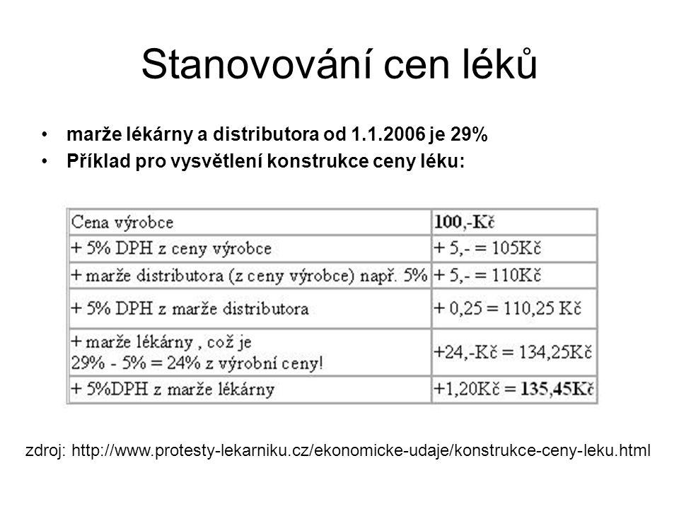 Stanovování cen léků marže lékárny a distributora od 1.1.2006 je 29%