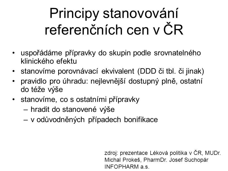 Principy stanovování referenčních cen v ČR