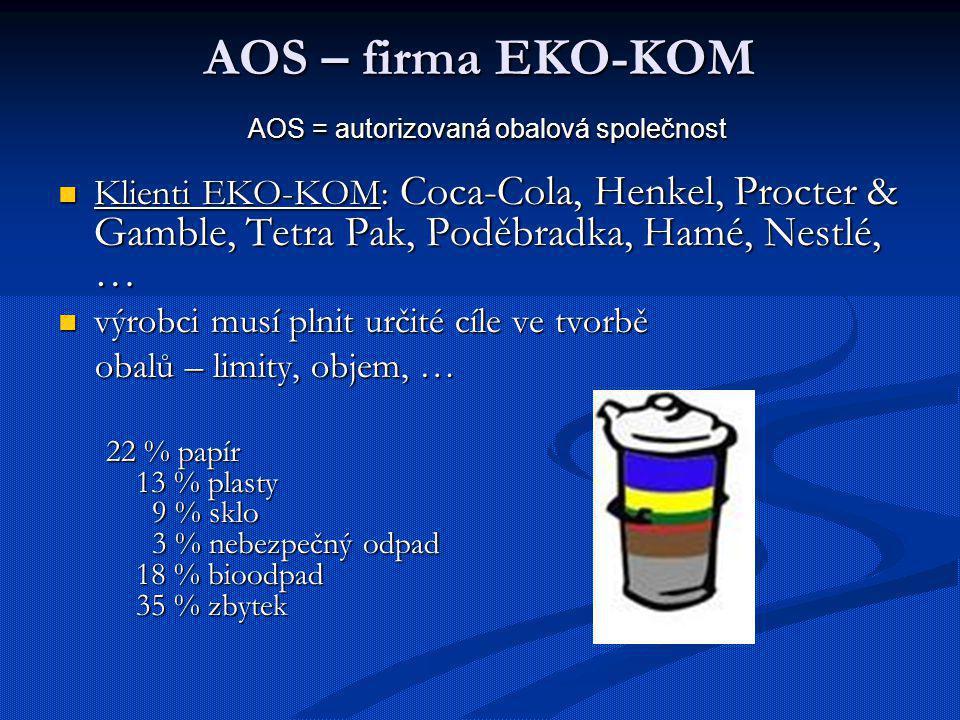 AOS – firma EKO-KOM AOS = autorizovaná obalová společnost