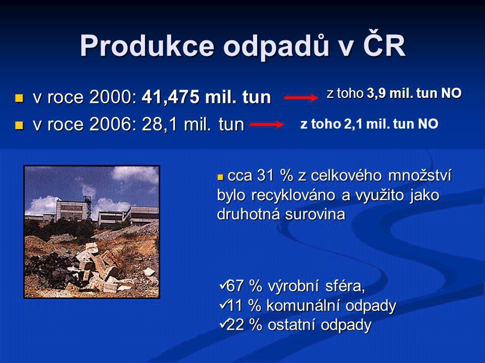 Produkce odpadů v ČR v roce 2000: 41,475 mil. tun