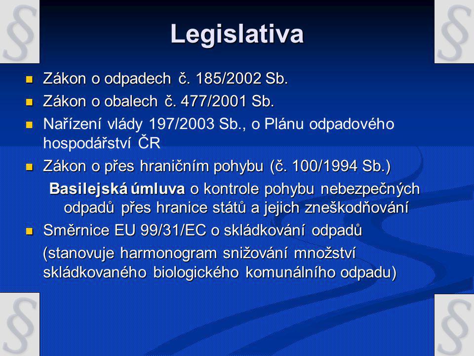 Legislativa Zákon o odpadech č. 185/2002 Sb.