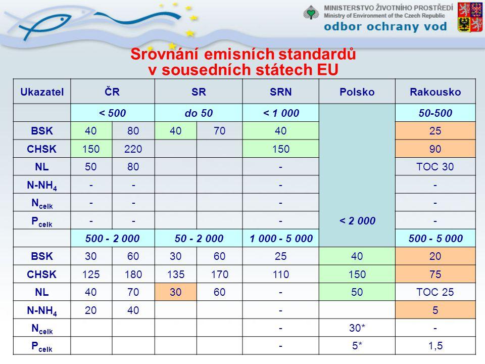 Srovnání emisních standardů v sousedních státech EU
