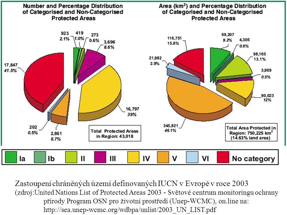 Zastoupení chráněných území definovaných IUCN v Evropě v roce 2003 (zdroj:United Nations List of Protected Areas 2003 - Světové centrum monitoringu ochrany