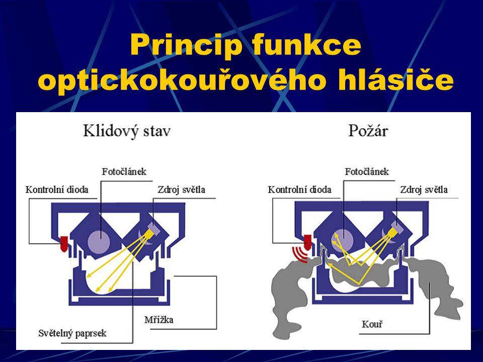 Princip funkce optickokouřového hlásiče