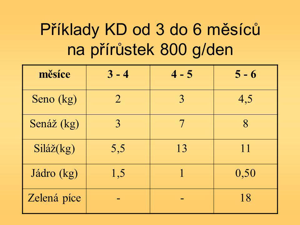 Příklady KD od 3 do 6 měsíců na přírůstek 800 g/den