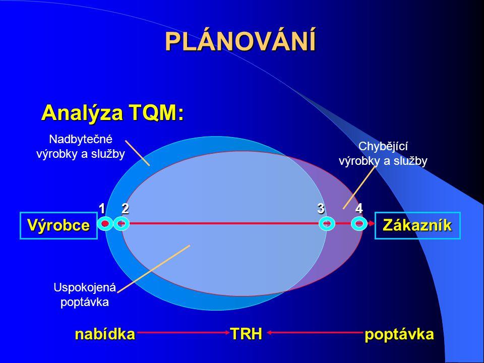 PLÁNOVÁNÍ Analýza TQM: Výrobce Zákazník nabídka poptávka TRH 1 2 4 3