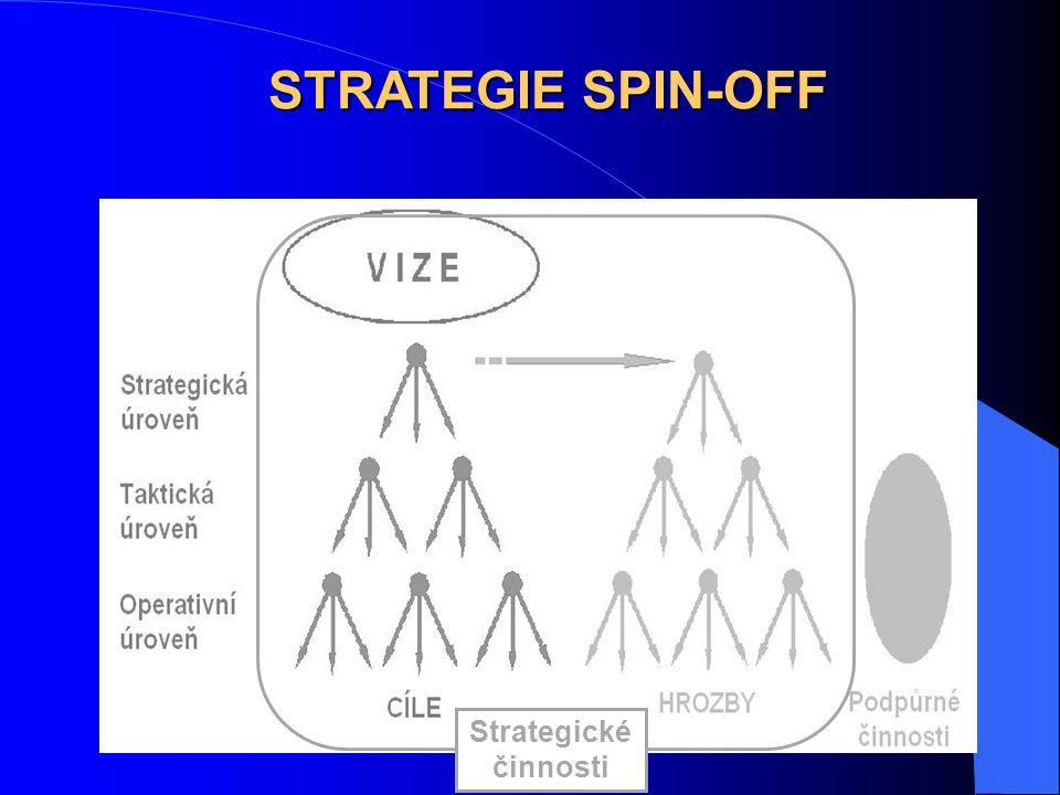STRATEGIE SPIN-OFF Strategické činnosti