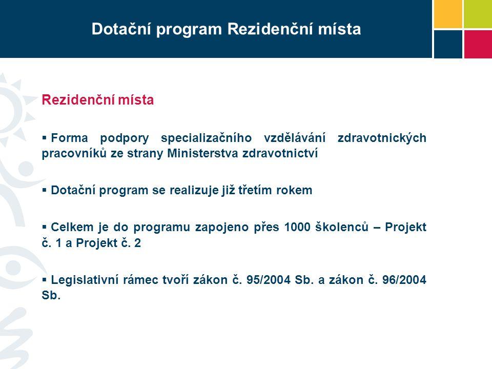 Dotační program Rezidenční místa