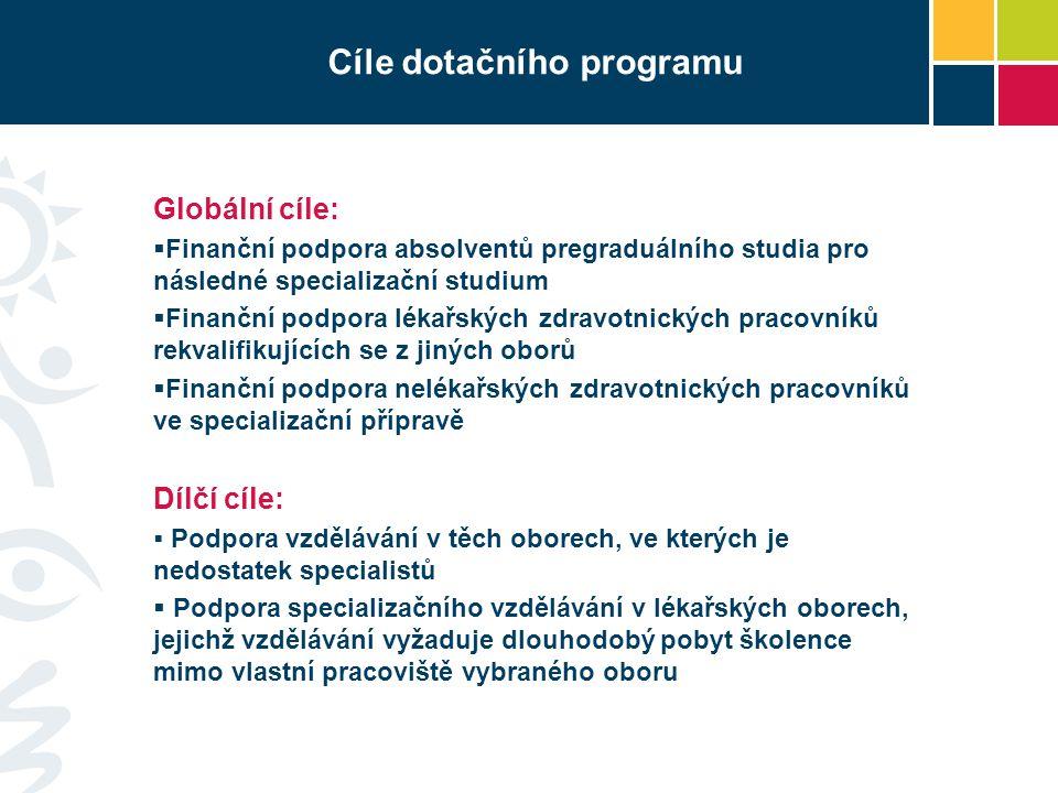 Cíle dotačního programu